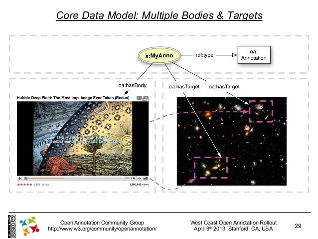 Core Data Model: Multiple Bodies & Targets      Open Annotation Community Group         West Coast Open Annotation Rollout...