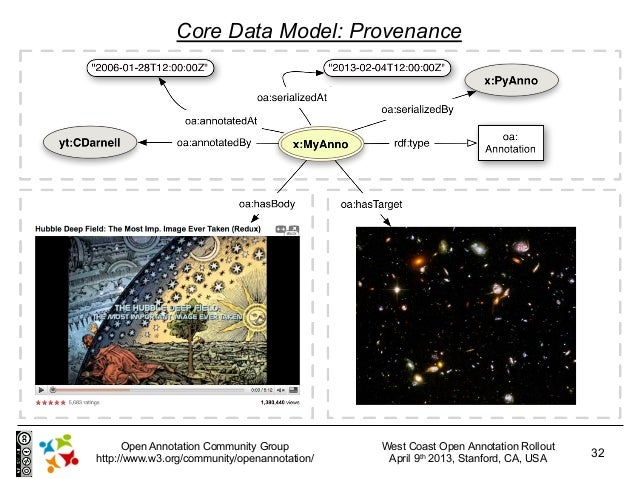 Core Data Model: Provenance      Open Annotation Community Group         West Coast Open Annotation Rollouthttp://www.w3.o...