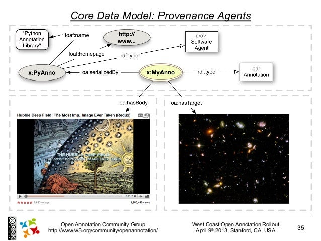 Core Data Model: Provenance Agents      Open Annotation Community Group         West Coast Open Annotation Rollouthttp://w...