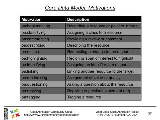 Core Data Model: MotivationsMotivation                        Descriptionoa:bookmarking                    Recording a res...