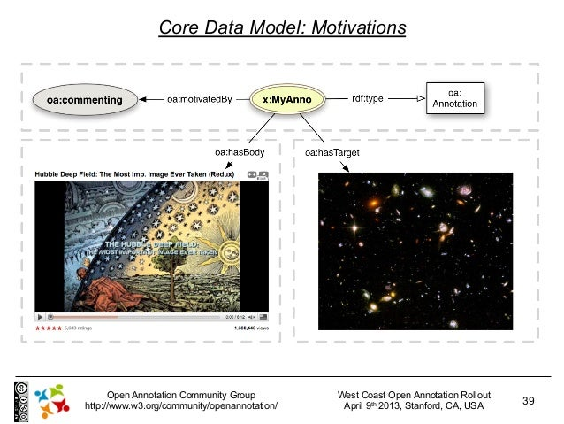 Core Data Model: Motivations      Open Annotation Community Group         West Coast Open Annotation Rollouthttp://www.w3....