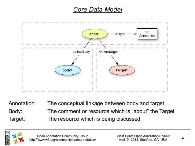 Core Data ModelAnnotation:        The conceptual linkage between body and targetBody:              The comment or resource...