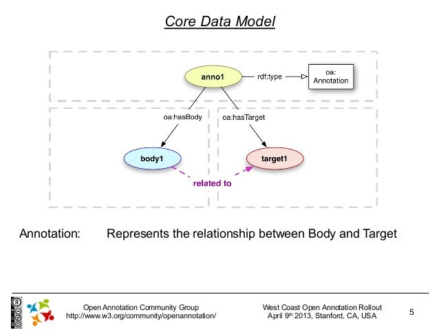 Core Data ModelAnnotation:        Represents the relationship between Body and Target              Open Annotation Communi...