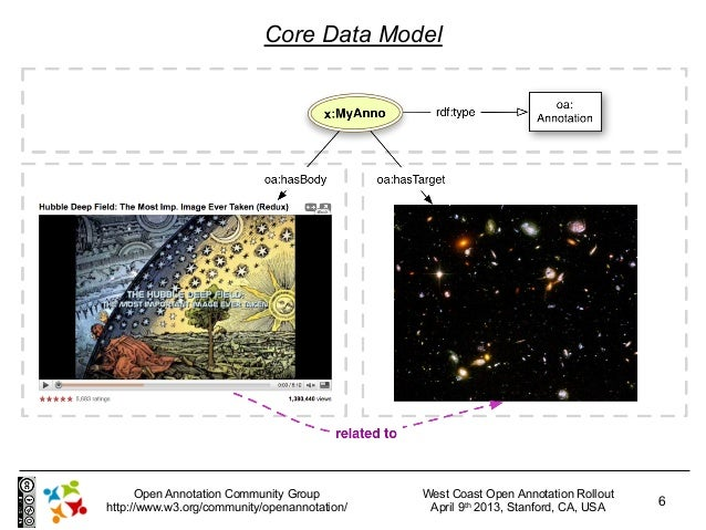 Core Data Model      Open Annotation Community Group         West Coast Open Annotation Rollouthttp://www.w3.org/community...