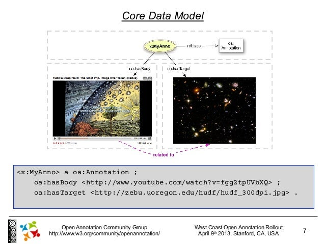 Core Data Model<x:MyAnno> a oa:Annotation ;    oa:hasBody <http://www.youtube.com/watch?v=fgg2tpUVbXQ> ;    oa:hasTarget <...