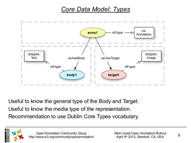 Core Data Model: TypesUseful to know the general type of the Body and Target.Useful to know the media type of the represen...