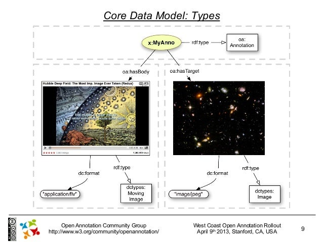 Core Data Model: Types      Open Annotation Community Group         West Coast Open Annotation Rollouthttp://www.w3.org/co...