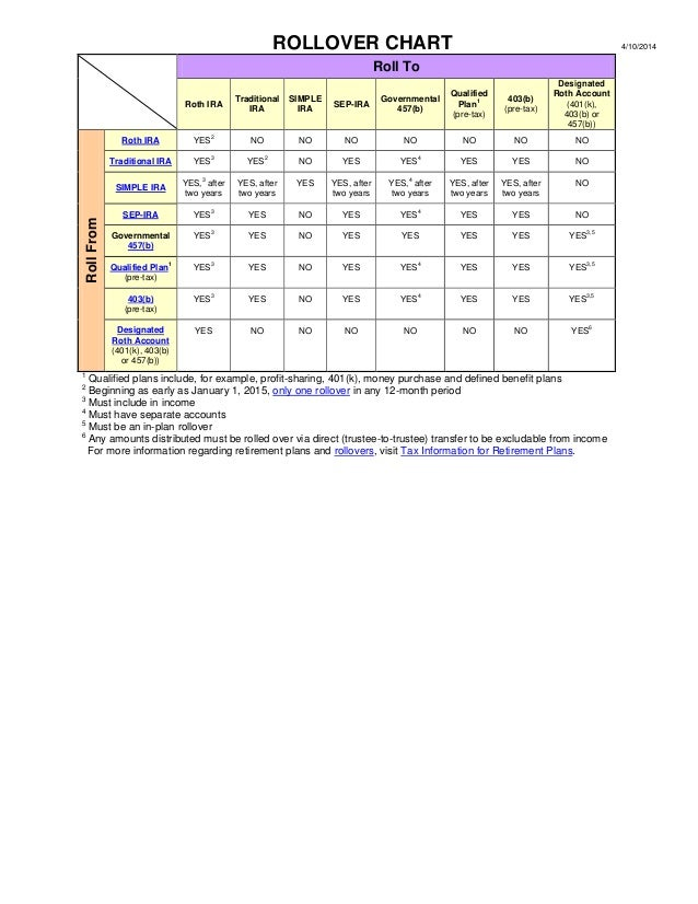 Ira rollover chart