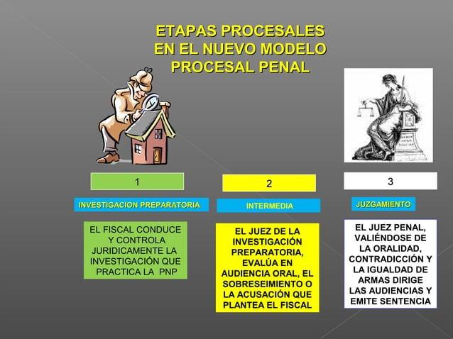 El modelo adversarial acusatorio separa las funciones :  Al Ministerio Publico, con el apoyo especializado de la PNP le c...