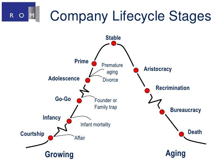 Company Lifecycle Stages <br />Stable <br />Prime <br />Premature aging <br />Aristocracy <br />Adolescence <br />Divorce ...