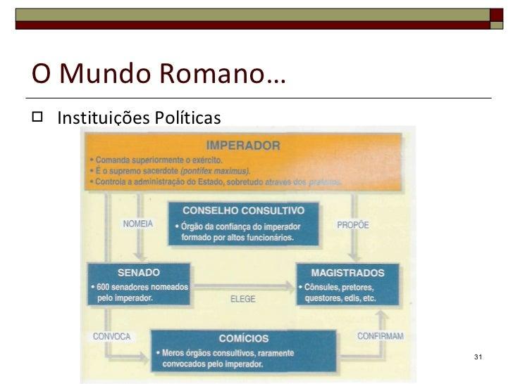 O Mundo Romano… <ul><li>Instituições Políticas </li></ul>