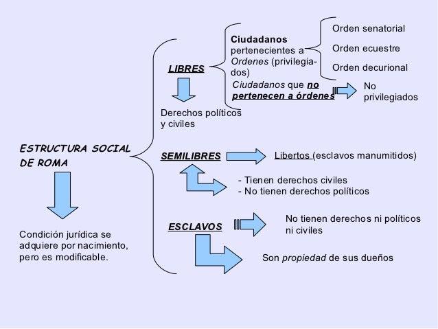 Resultado de imagen de orden senatorial orden ecuestre