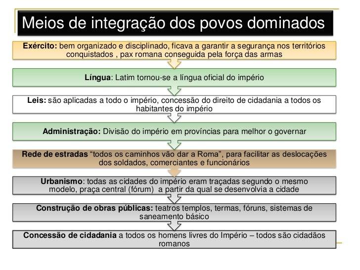 Meios de integração dos povos dominadosExército: bem organizado e disciplinado, ficava a garantir a segurança nos territór...