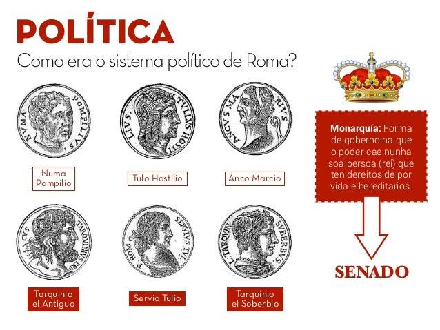 POLÍTICA ComoeraosistemapolíticodeRoma? Anco MarcioTulo Hostilio Numa Pompilio Monarquía: Forma de goberno na que o poder ...
