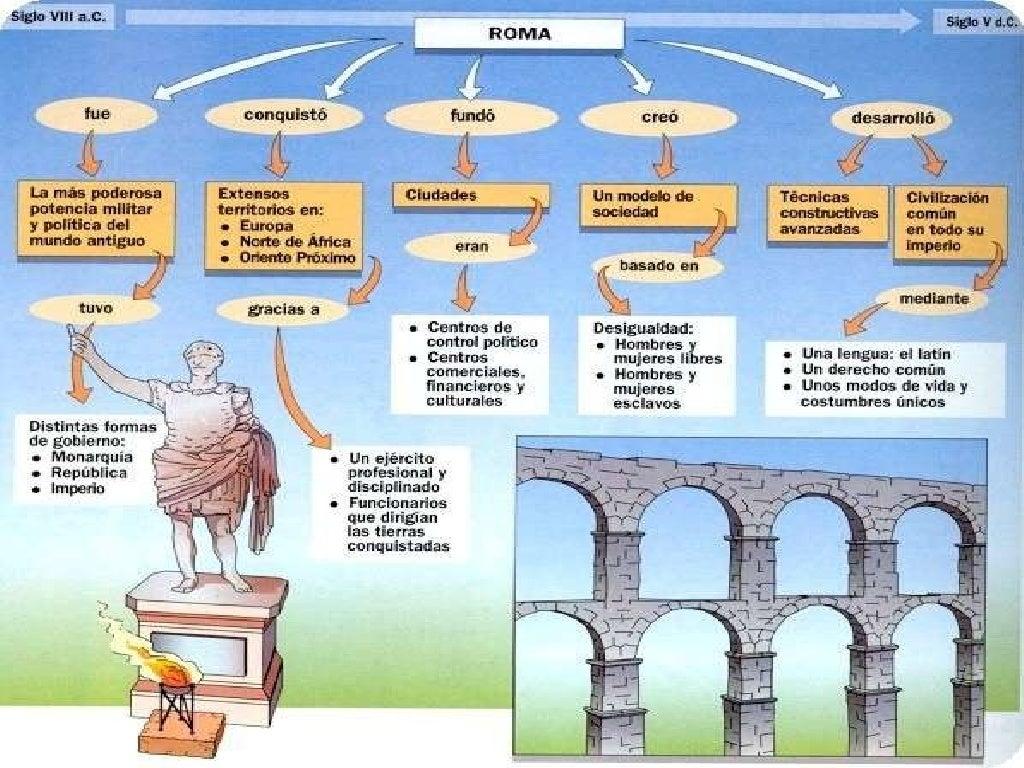 Origen Matrimonio Romano : Roma ºeso
