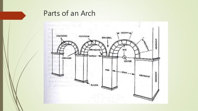arch of constantine 20 - Roman Design Architecture