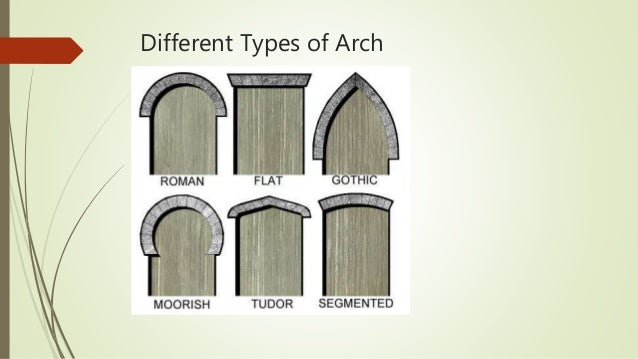 different types of arch - Roman Architecture