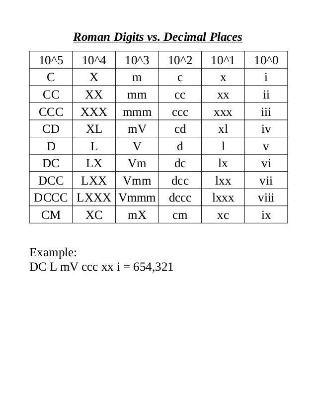Roman Digits vs. Decimal Places 10^5 10^4 10^3 10^2 10^1 10^0 C X m c x i CC XX mm cc xx ii CCC XXX mmm ccc xxx iii CD XL ...