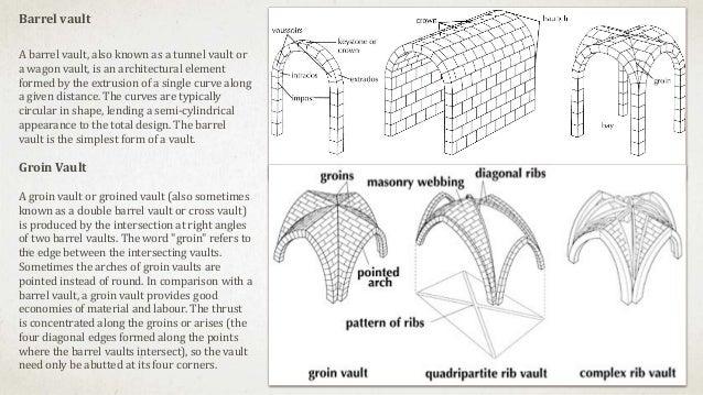 Designs Roman Architecture Vault