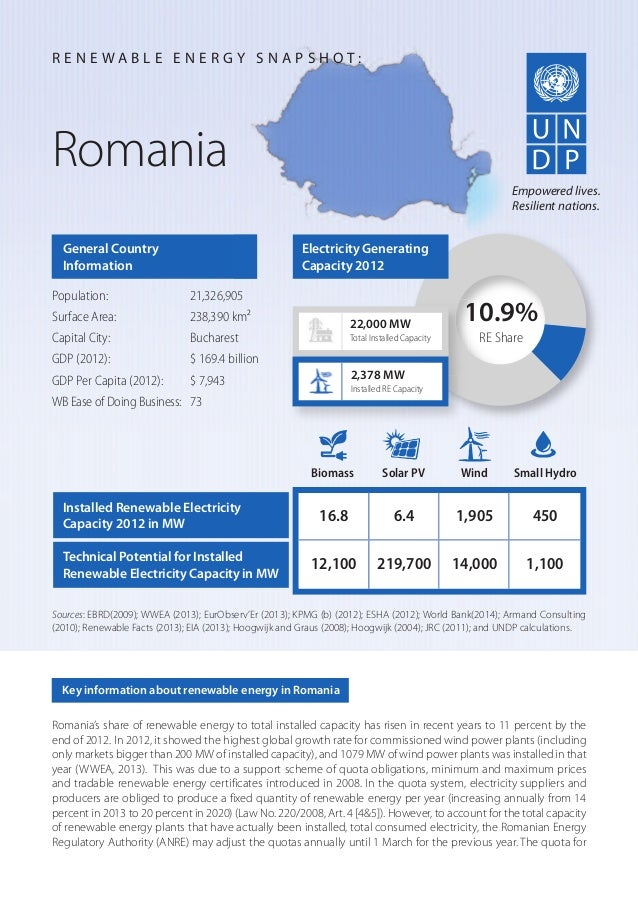 Romania's share of renewable energy to total installed capacity has risen in recent years to 11 percent by the end of 2012...