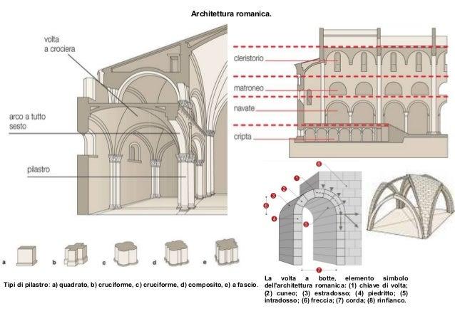 Romanico - Elementi architettonici di una chiesa ...