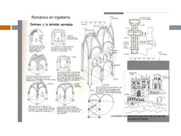 Romanico y gotico for Arquitectura gotica partes