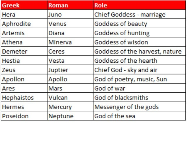 a comparison of the greek and the roman families