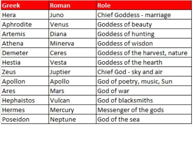 roman religion gods