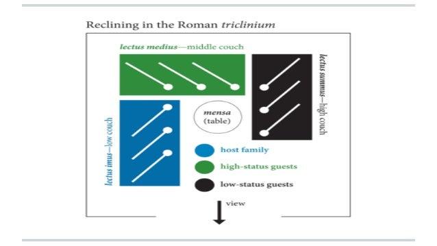 Roman Triclinium Presentation