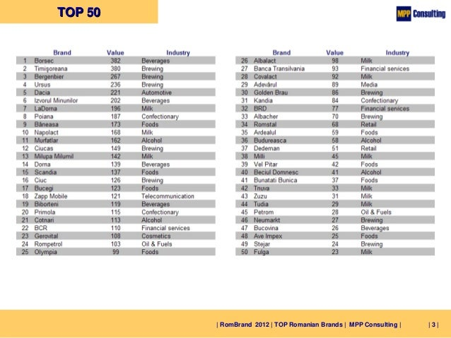 RomBrand 2012 - TOP 50 Romanian Brands Slide 3