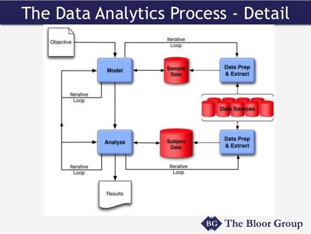 Analytics And Big Data Analytics