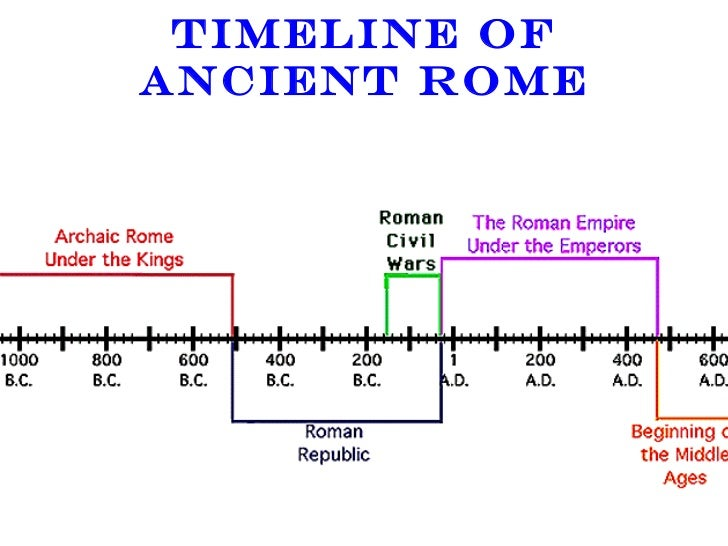 an introduction to the history of the roman republic and the roman empire Compare and contrast the people and events involved in the establishment of the roman republic and the roman empire  roman history essay  introduction to.