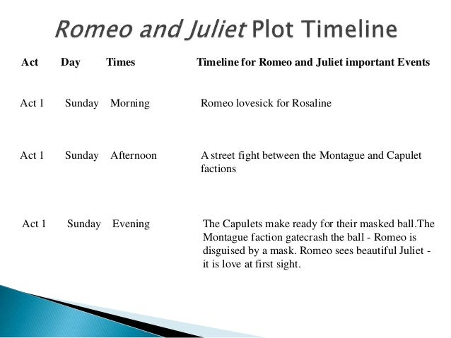 2 act day times timeline for romeo and juliet