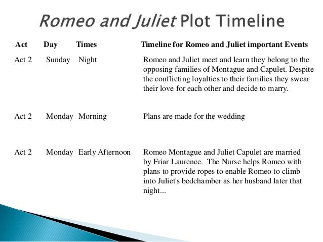 3 act day times timeline for romeo and juliet