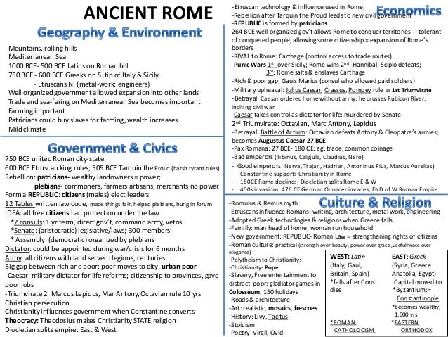ANCIENT ROMEMountains, rolling hillsMediterranean Sea1000 BCE- 500 BCE Latins on Roman hill750 BCE - 600 BCE Greeks on S. ...