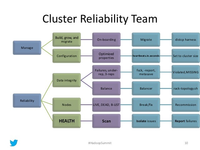 Cluster Reliability Team 10 Manage Build, grow, and migrate On-boarding Migrate distcp harness Configuration Optimized pro...