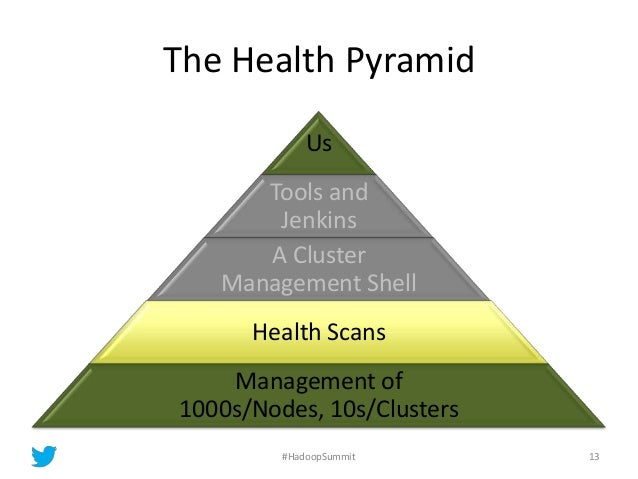 The Health Pyramid Us Tools and Jenkins A Cluster Management Shell Health Scans Management of 1000s/Nodes, 10s/Clusters 13...