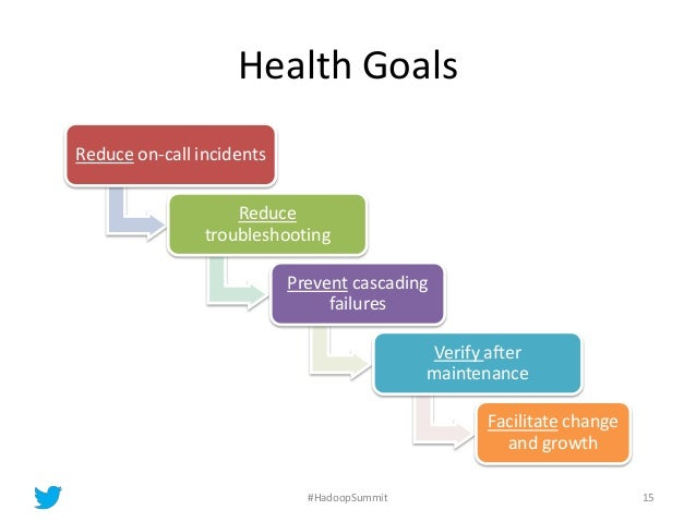 Health Goals Reduce on-call incidents Reduce troubleshooting Prevent cascading failures Verify after maintenance Facilitat...