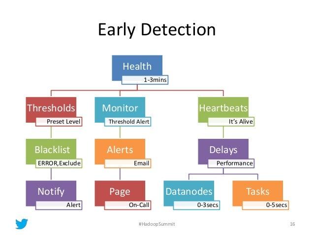 Early Detection Health 1-3mins Thresholds Preset Level Blacklist ERROR,Exclude Notify Alert Monitor Threshold Alert Alerts...