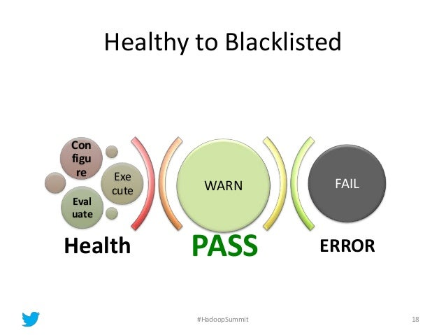 Healthy to Blacklisted PASS ERROR WARN Con figu re Exe cute Eval uate FAIL Health 18#HadoopSummit