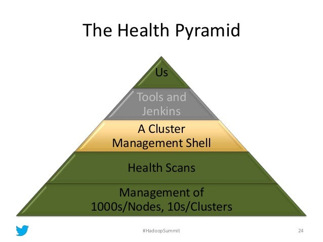 The Health Pyramid Us Tools and Jenkins A Cluster Management Shell Health Scans Management of 1000s/Nodes, 10s/Clusters 24...