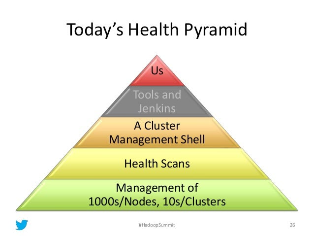 Today's Health Pyramid Us Tools and Jenkins A Cluster Management Shell Health Scans Management of 1000s/Nodes, 10s/Cluster...