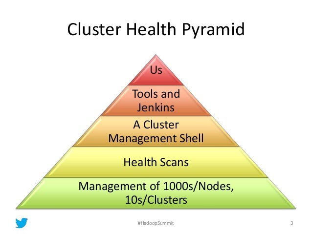 Cluster Health Pyramid Us Tools and Jenkins A Cluster Management Shell Health Scans Management of 1000s/Nodes, 10s/Cluster...