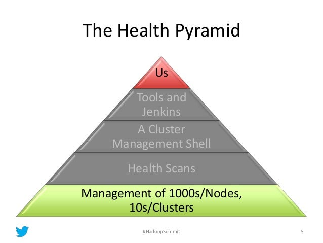 The Health Pyramid Us Tools and Jenkins A Cluster Management Shell Health Scans Management of 1000s/Nodes, 10s/Clusters 5#...