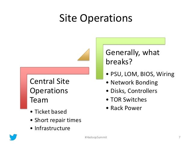 Site Operations Central Site Operations Team • Ticket based • Short repair times • Infrastructure Generally, what breaks? ...