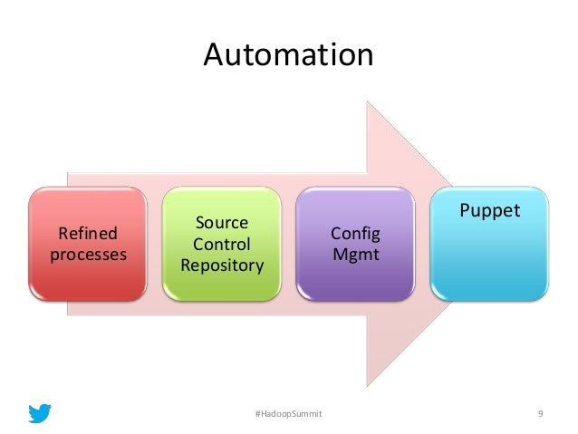 Automation Refined processes Source Control Repository Config Mgmt Puppet 9#HadoopSummit
