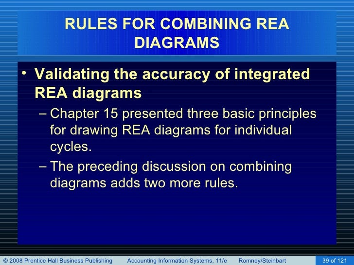 Implementing an rea model in a relational database chapter 16 39 rules for combining rea diagrams ccuart Gallery