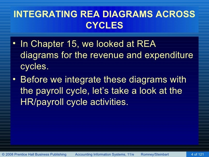 Implementing an rea model in a relational database chapter 16 4 integrating rea diagrams ccuart Gallery