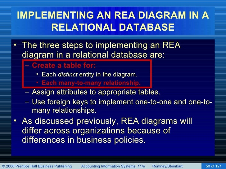 Implementing an rea model in a relational database chapter 16 50 implementing an rea diagram in a relational ccuart Choice Image