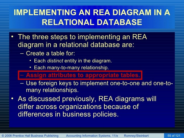 Implementing an rea model in a relational database chapter 16 55 implementing an rea diagram ccuart Choice Image